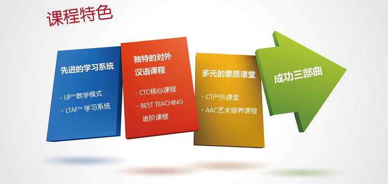 IMCPI对外汉语多元课程特色